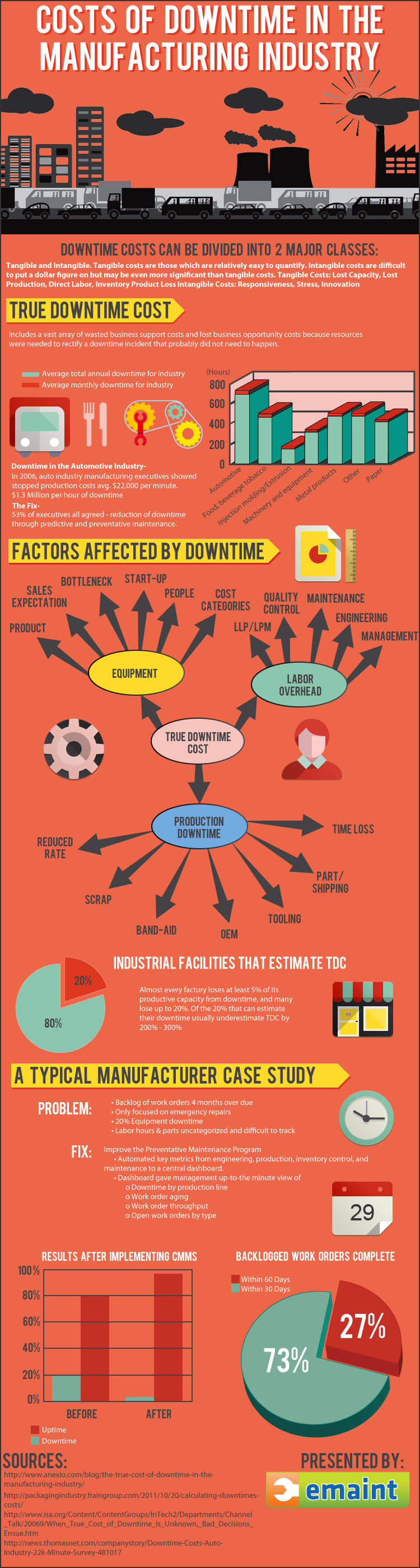 Downtime Costs Manufacturing Infographic