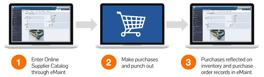 eProcurement Diagram: 1. Enter online supplier catalog through eMaint. 2. Make purchases and punch out. 3. Purchases reflected on inventory and purchase order in eMaint.